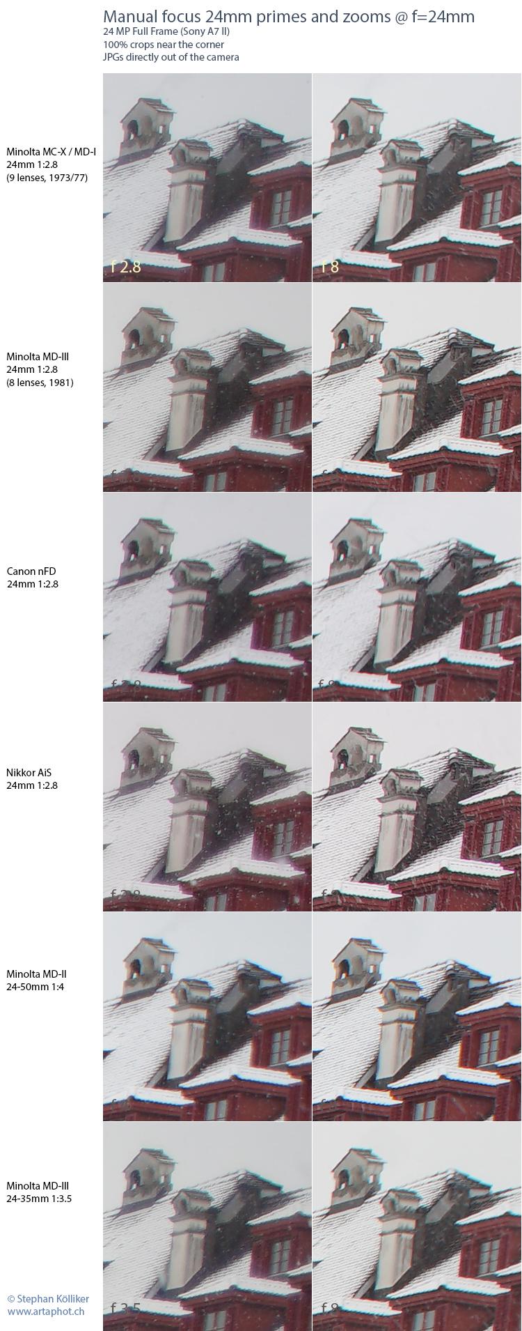 artaphot Test 24mm Primes Zooms MF near corner