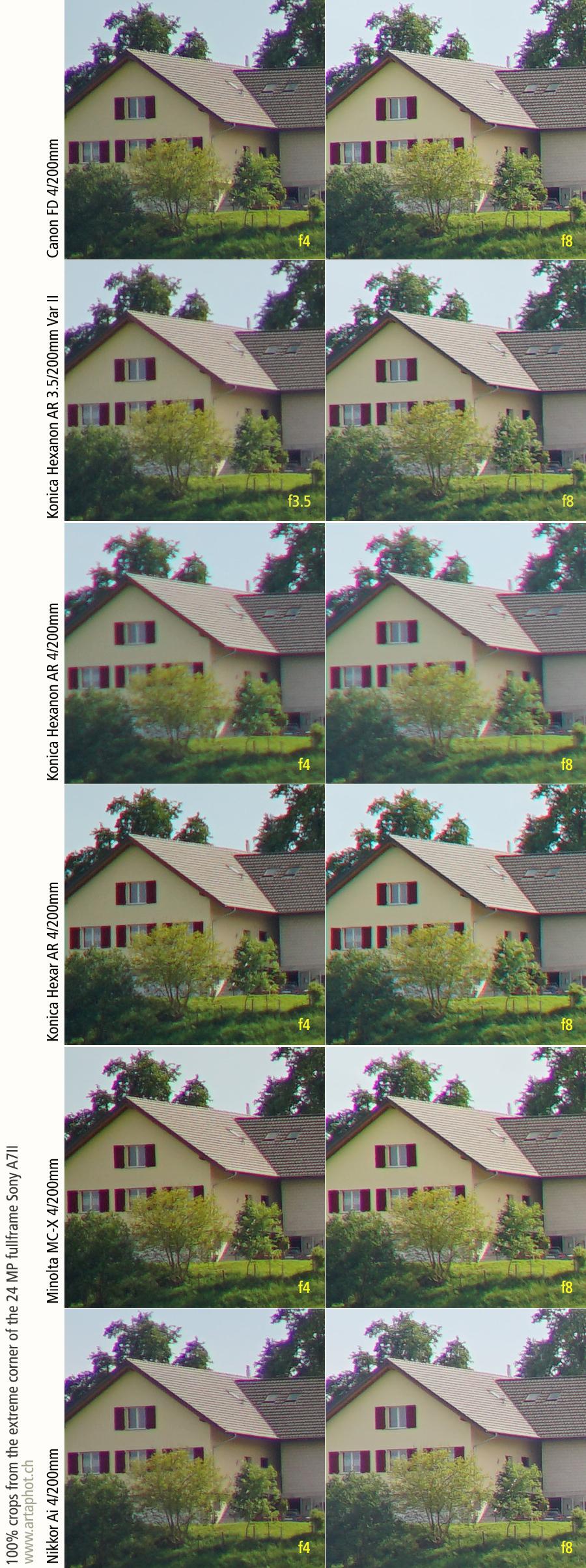 Test 200mm lenses