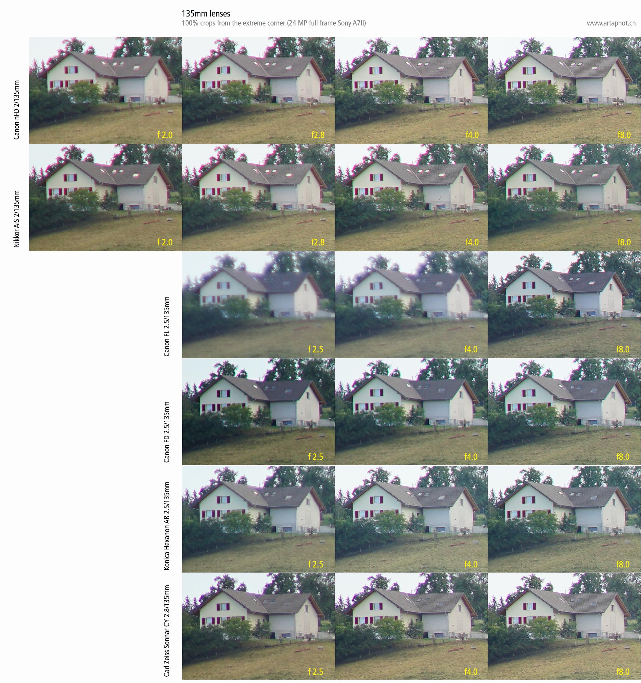 Test 135mm f2 f25 lenses artaphot